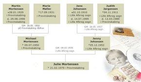 genealogi