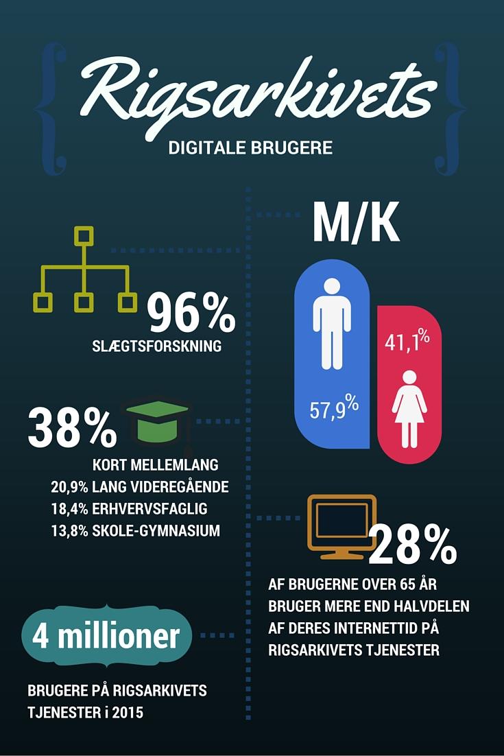 rigsarkivets-digitale-brugere