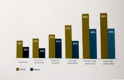 """Illustration fra undersøgelsen """"Digitale biblioteksstrategier"""""""